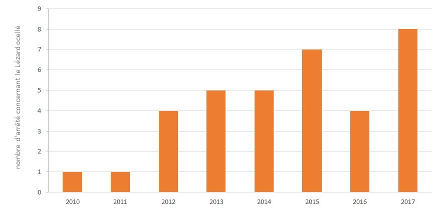Figure 15 : Nombre de projets faisant l'objet d'arrêtés de dérogation concernant le Lézard ocellé par année dans l'ex-région Languedoc-Roussillon (source : ex-DREAL Languedoc-Roussillon, 29/09/2017)